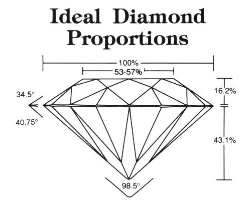 proportions-ideales-coupe-diamant