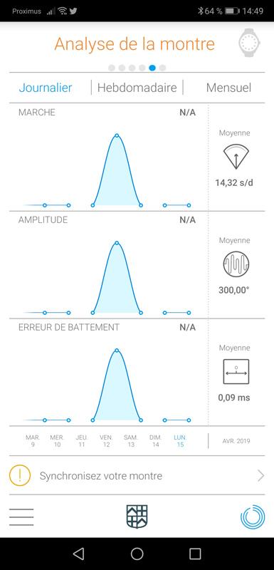Frederique-Constant-Test Hybrid ecran analyse mouvement